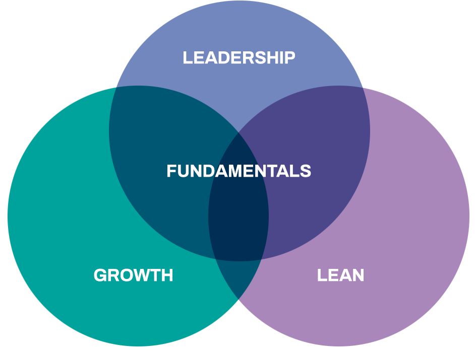 Lean, Leadership, Growth, and Fundamentals Ven Diagram